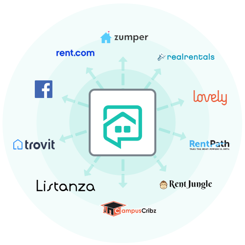 NowRenting's Syndication Partners
